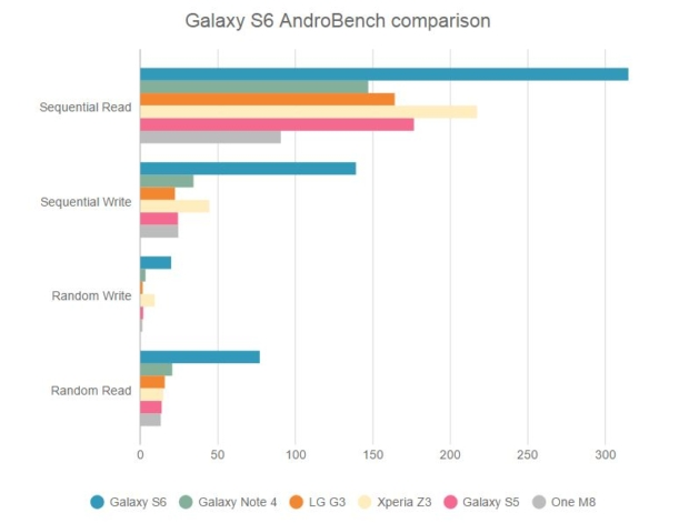 Samsung-Galaxy-S6-Androbench