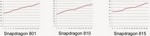 hitzetest-snapdragon-qualcomm